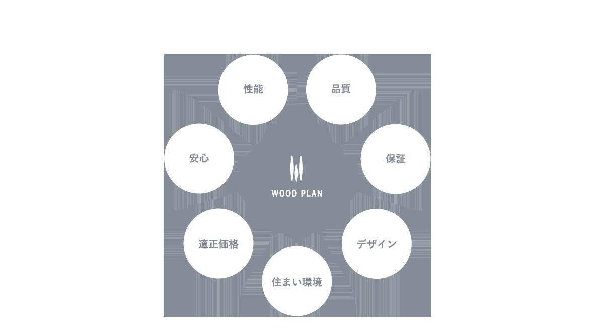 6つのコンセプト